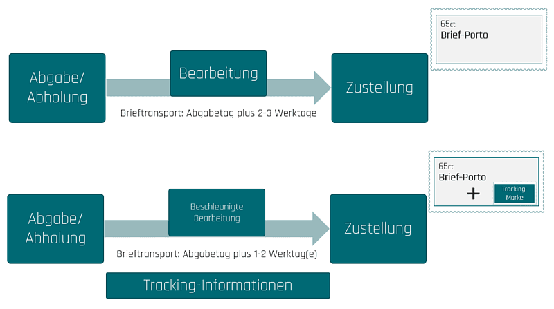 KEP-Dienste-Tracking-Brief-Version