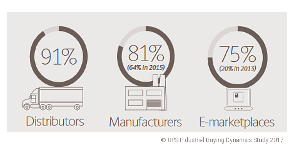 UPS-Study-Industry-Buying-2017-Channel-Chart