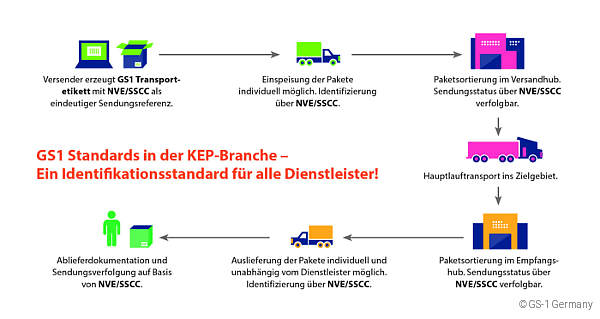 logistik-chance-label-standardisierung/gs1-standard-nve-sscc-funktionen