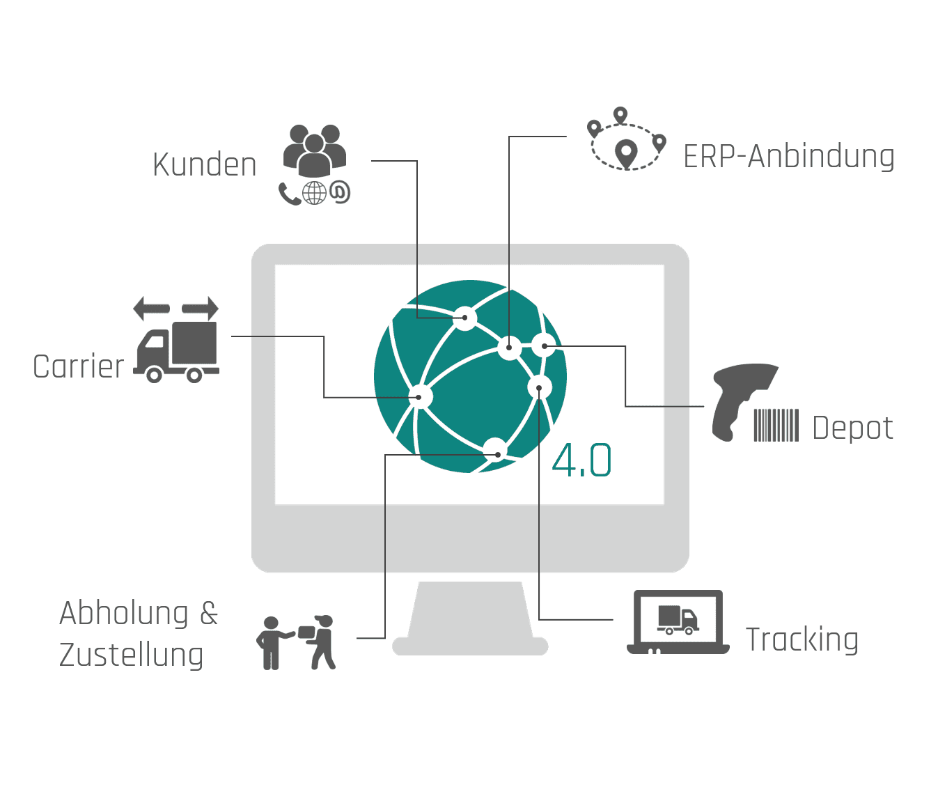 hybriLOG® 4.0 - Paket-Logistik-Software